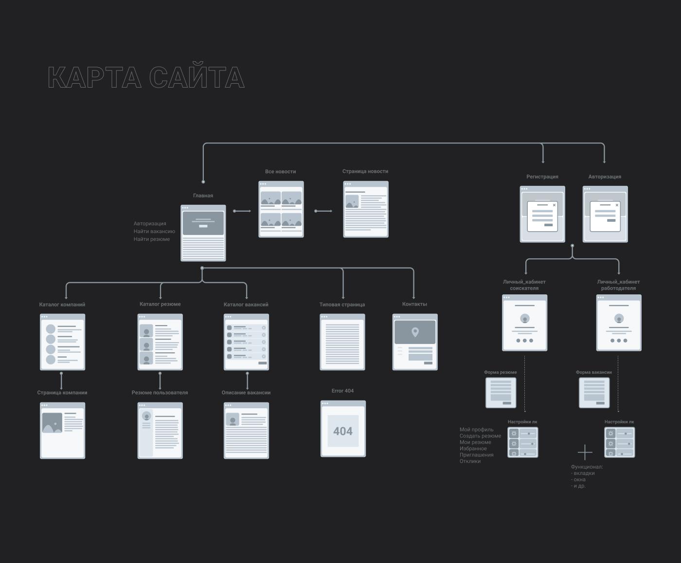 карта сайта. Дизайн сайта. Кейс