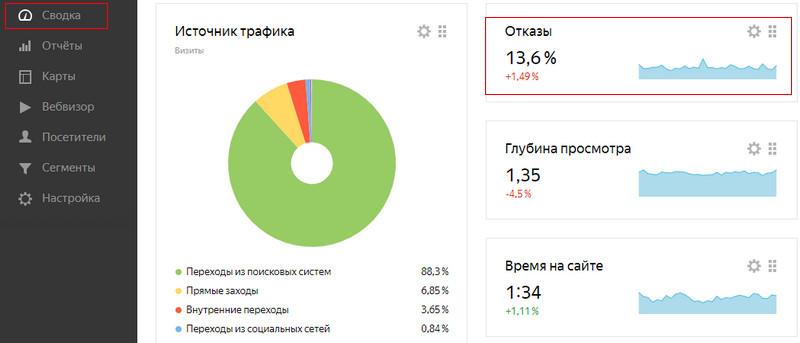 Показатель-отказов-в-Яндекс-Метрике